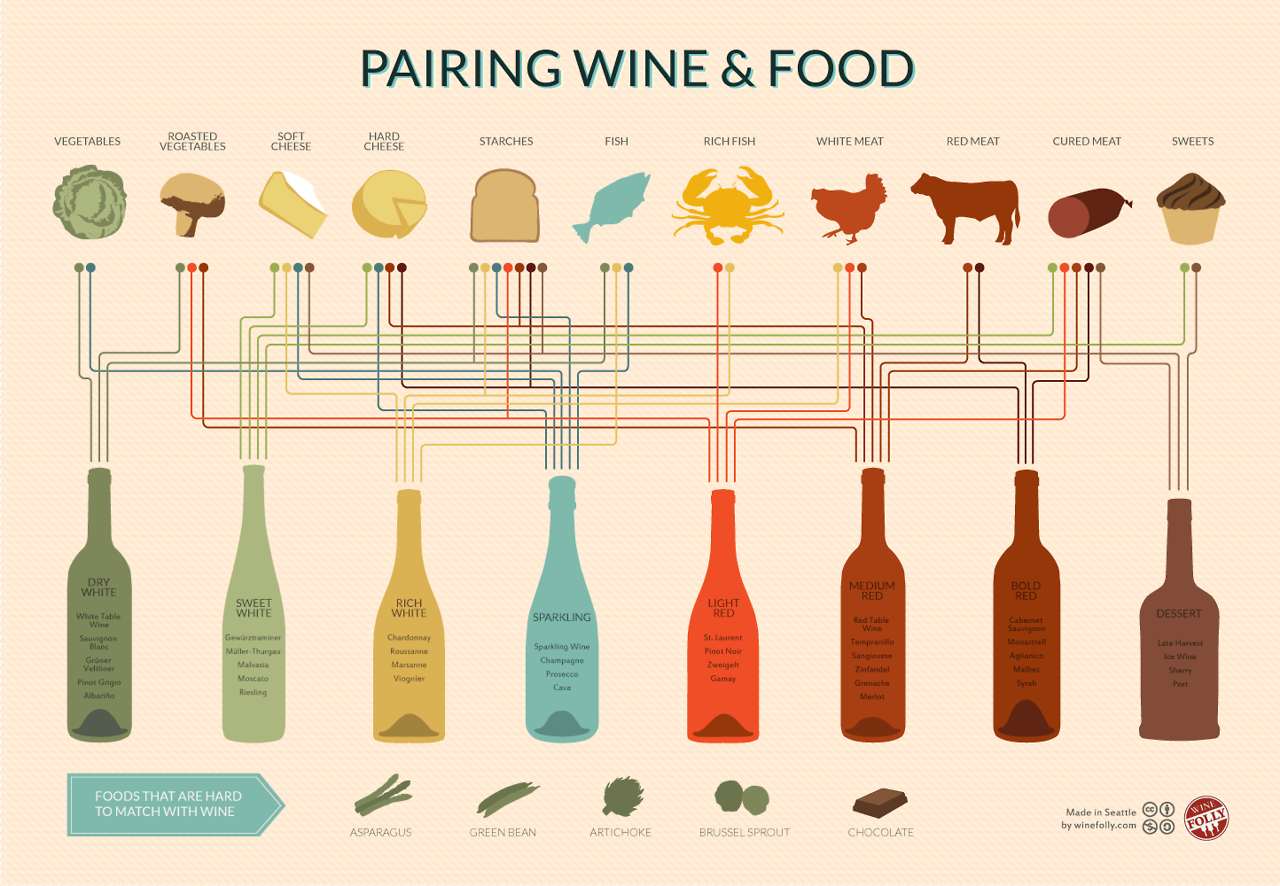 A wine chart to compliment your fabulous food.